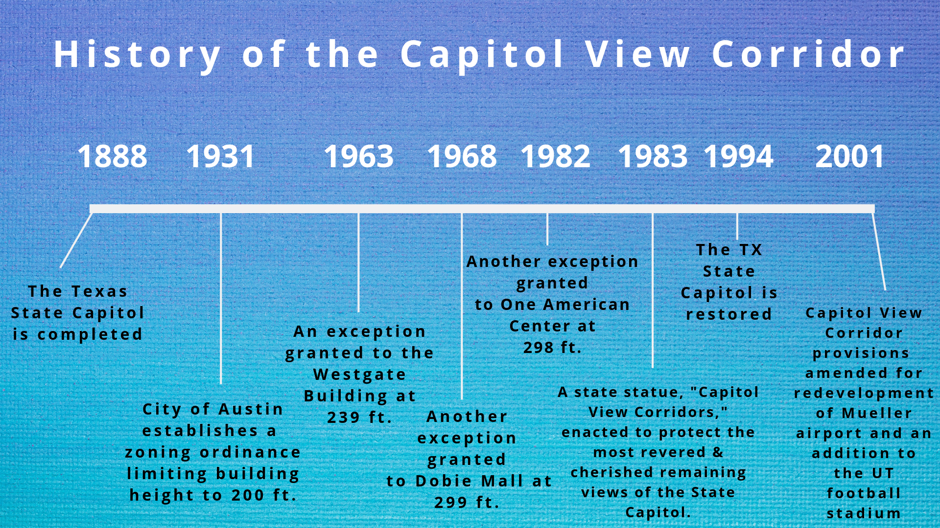 History of Cap View Corridor.png
