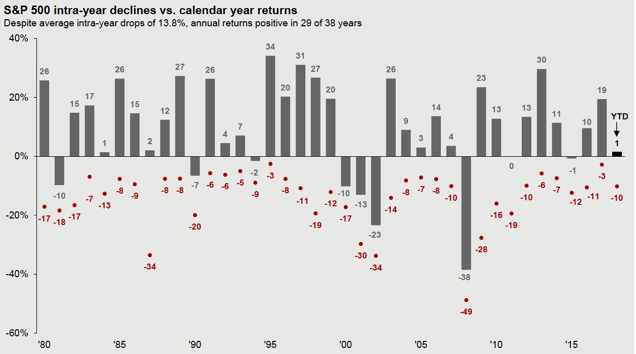 Source: ImageFactSet, Standard & Poor's,    J.P. Morgan Asset Management    - Guide to the Markets.    Returns are based on price index only and do not include dividends. Intra-year drops refer to the largest market drops from a peak to a trough during the year. For illustrative purposes only. Returns shown are calendar year returns from 1980 to 2017. Over this time-period the average annual return was 8.8%. U.S. Data is as of October 31, 2018.