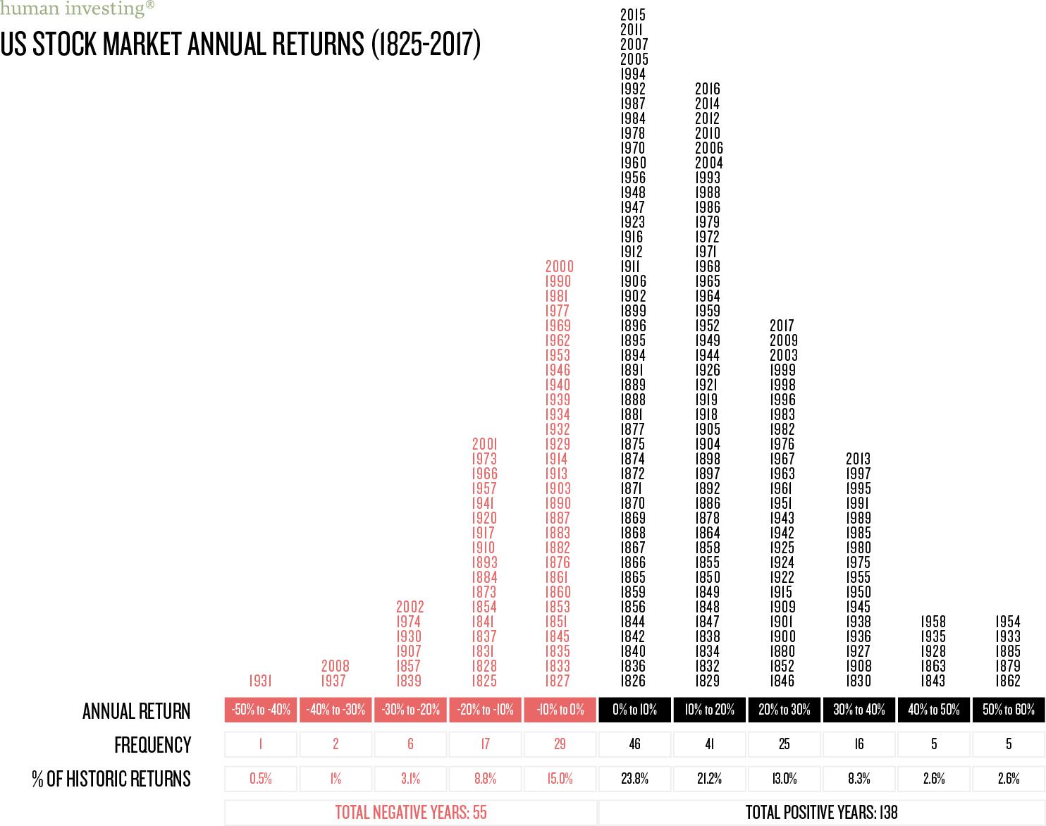 historic returns.jpg