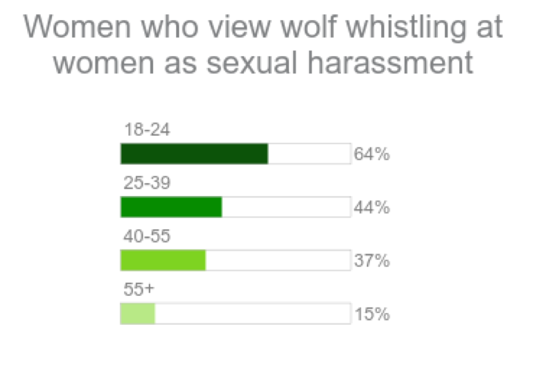 women - who view wolf whistling as harassment