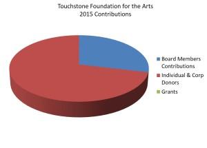 tfa_2015-contributions-300x215.jpg