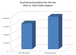 2013 Public-Support-300x218.png