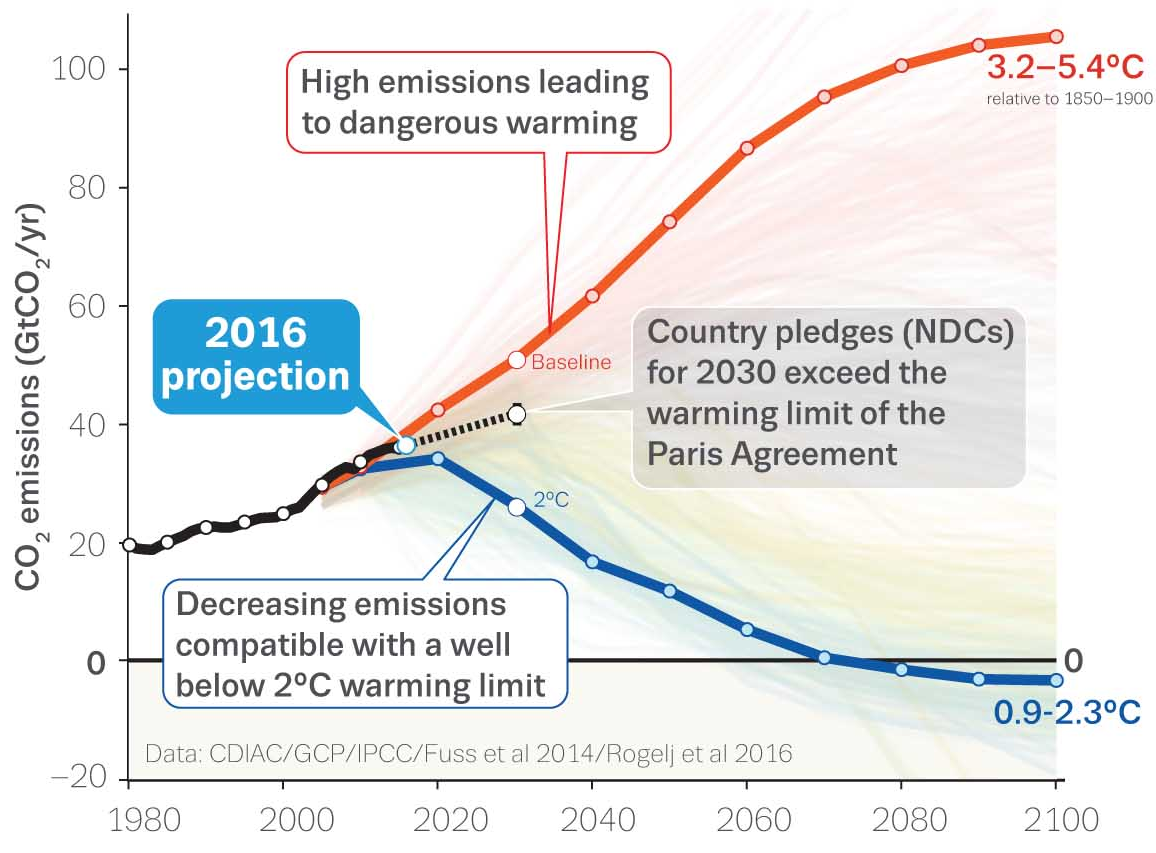 This figure shows the global carbon emissions associated with the RCP 8.5 (red line) and RCP 2.6 (blue line) IPCC concentration pathways and indicates the corresponding temperature projections. RCP 2.6 is the emissions pathway used with SBT. Source: Global Carbon Project