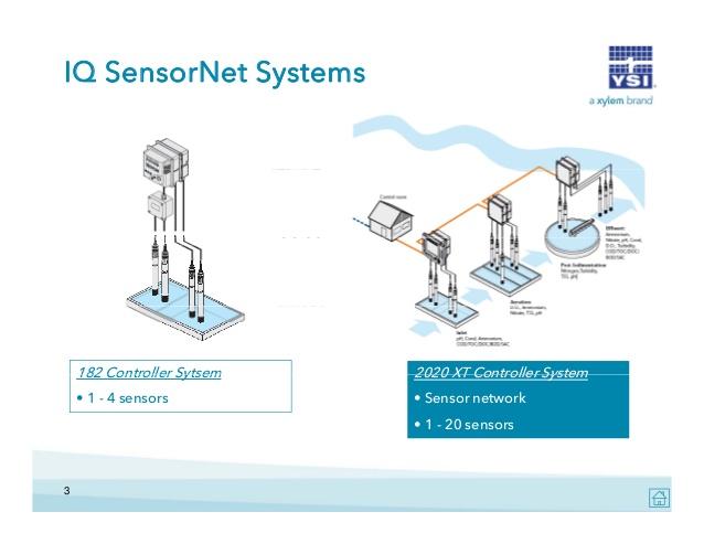 ysi-iq-sensornet-overview-webinar-3-638.jpg