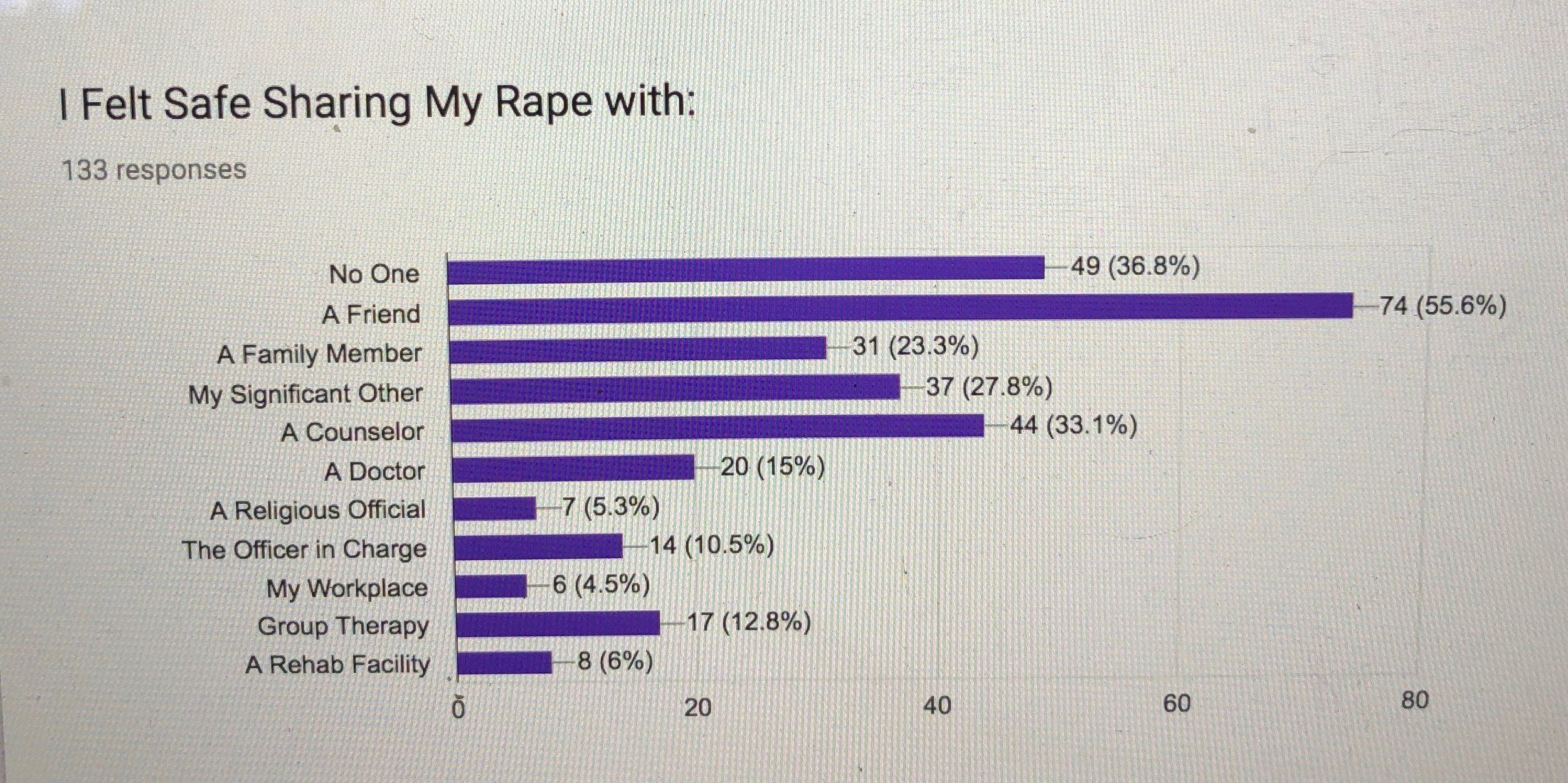 Results of the Anonymous Sunlight Retreats Rape Survivor Survey: https://www.sunlightretreats.org/survey/