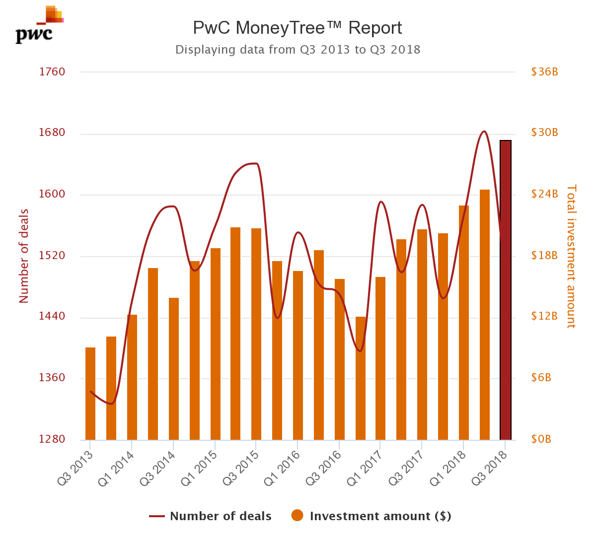 PWC - Technology Sector