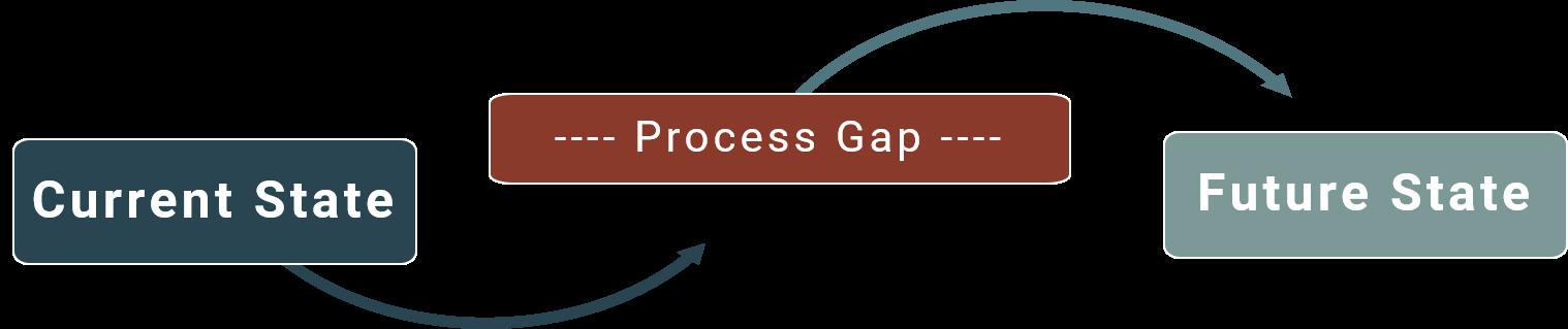 ProcessImprovementGraphic.png