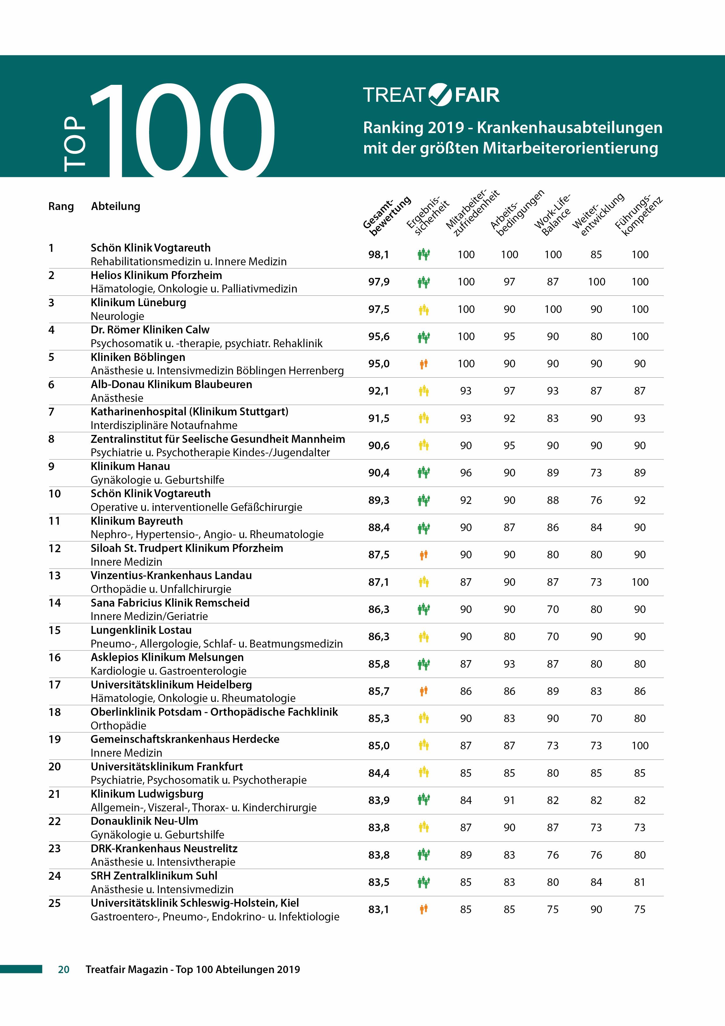 Treatfair Ranking 2019 Top 100 Seite 1.jpg