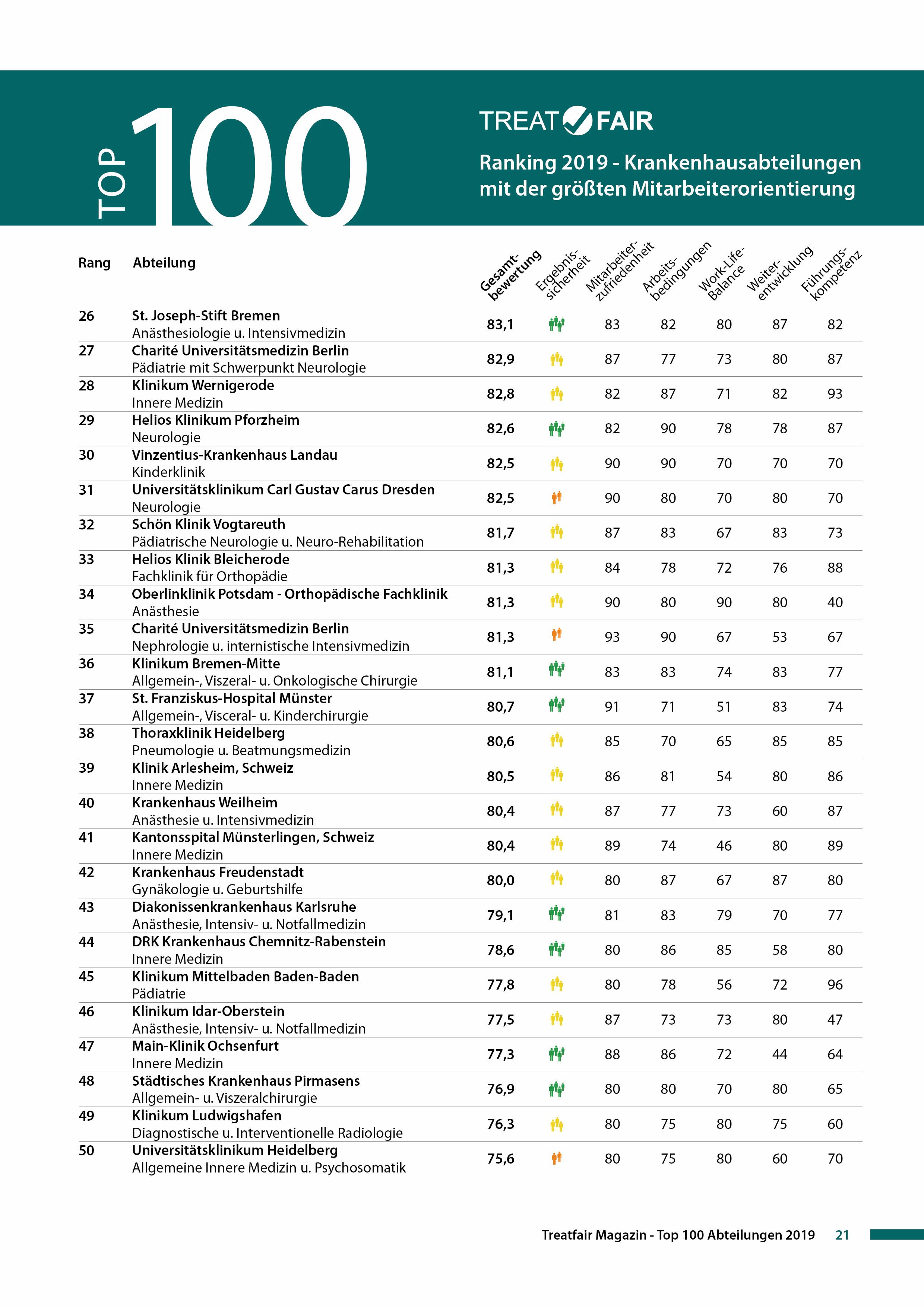Treatfair Ranking 2019 Top 100 Seite 2.jpg