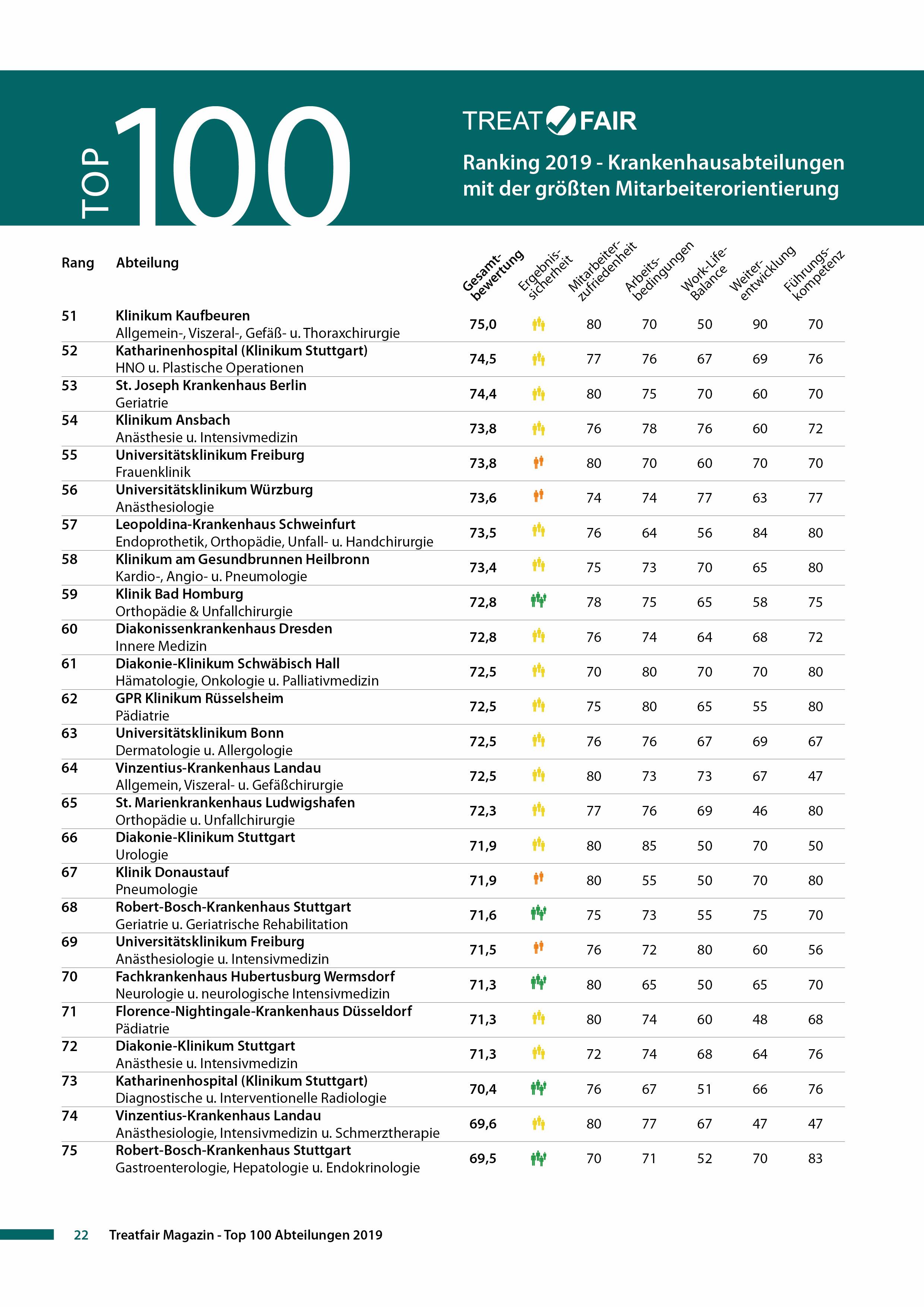 Treatfair Ranking 2019 Top 100 Seite 3.jpg