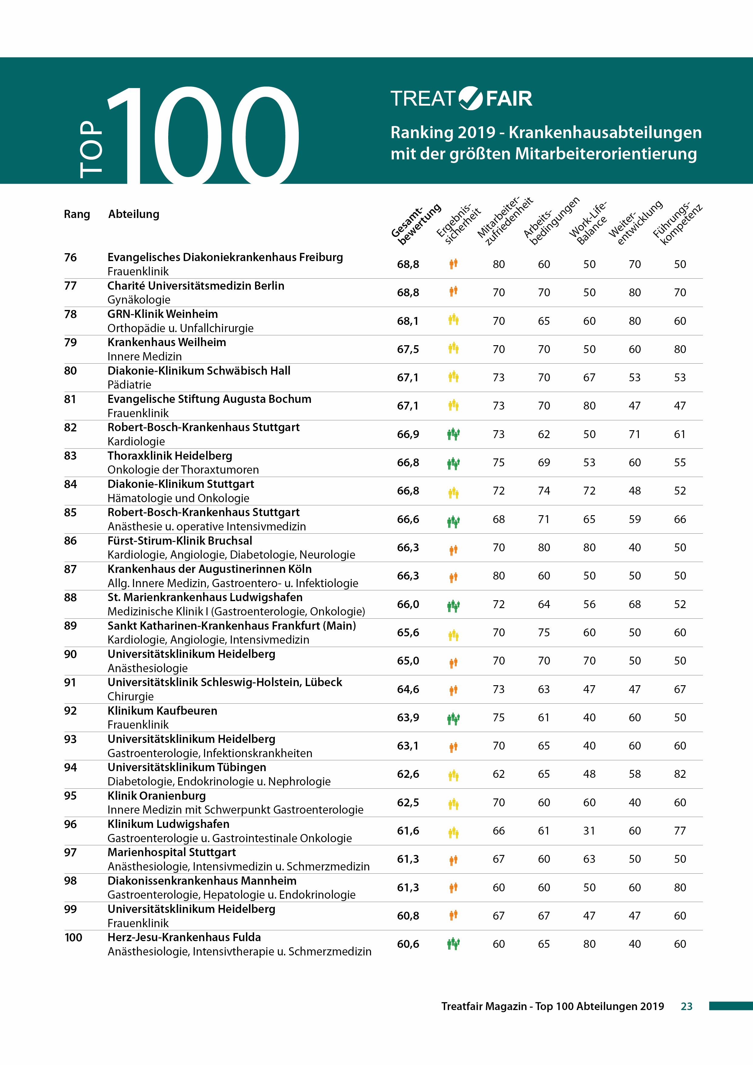 Treatfair Ranking 2019 Top 100 Seite 4.jpg