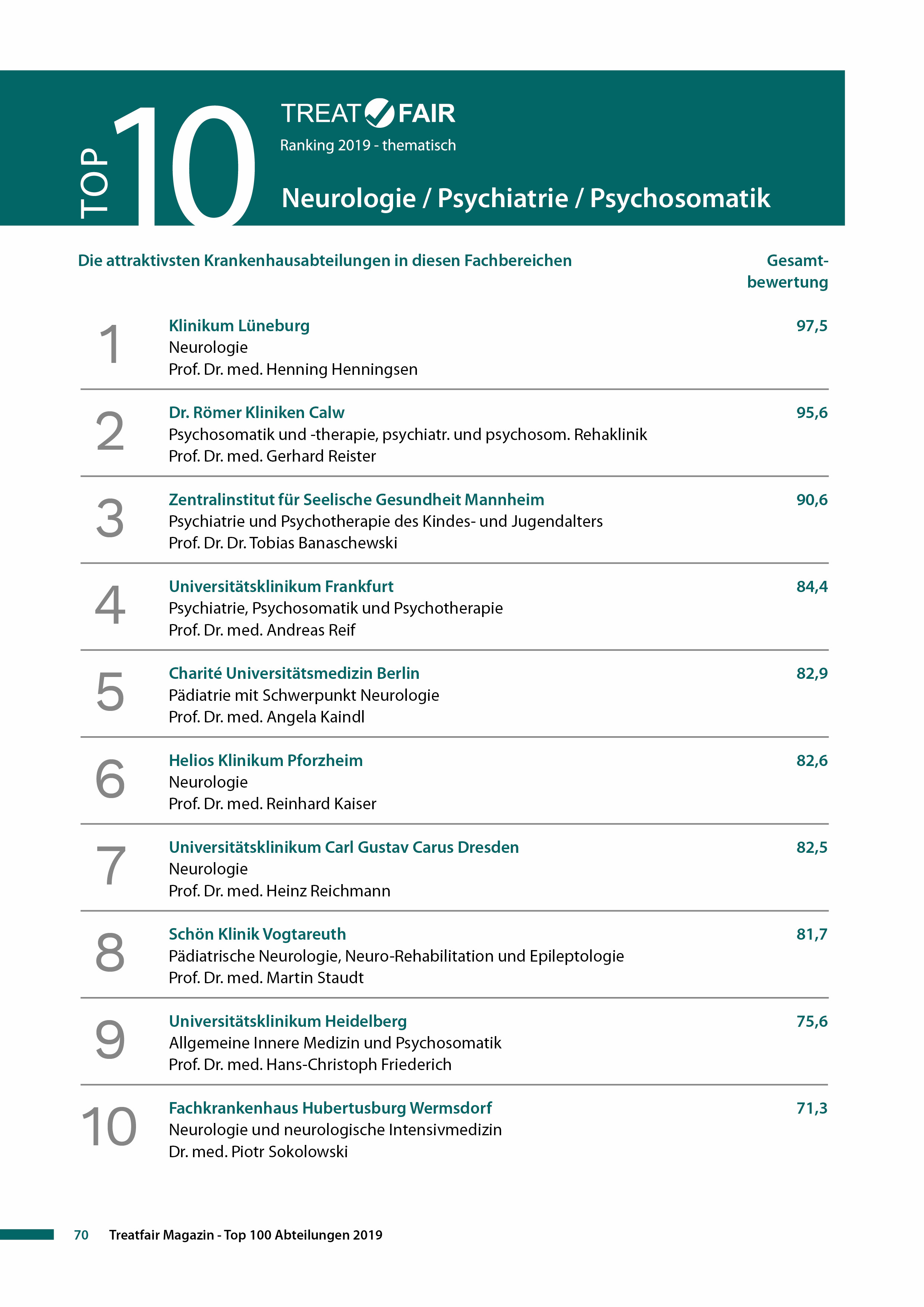 Treatfair Ranking Top 10 Neuro Psych Psychosomatik.jpg