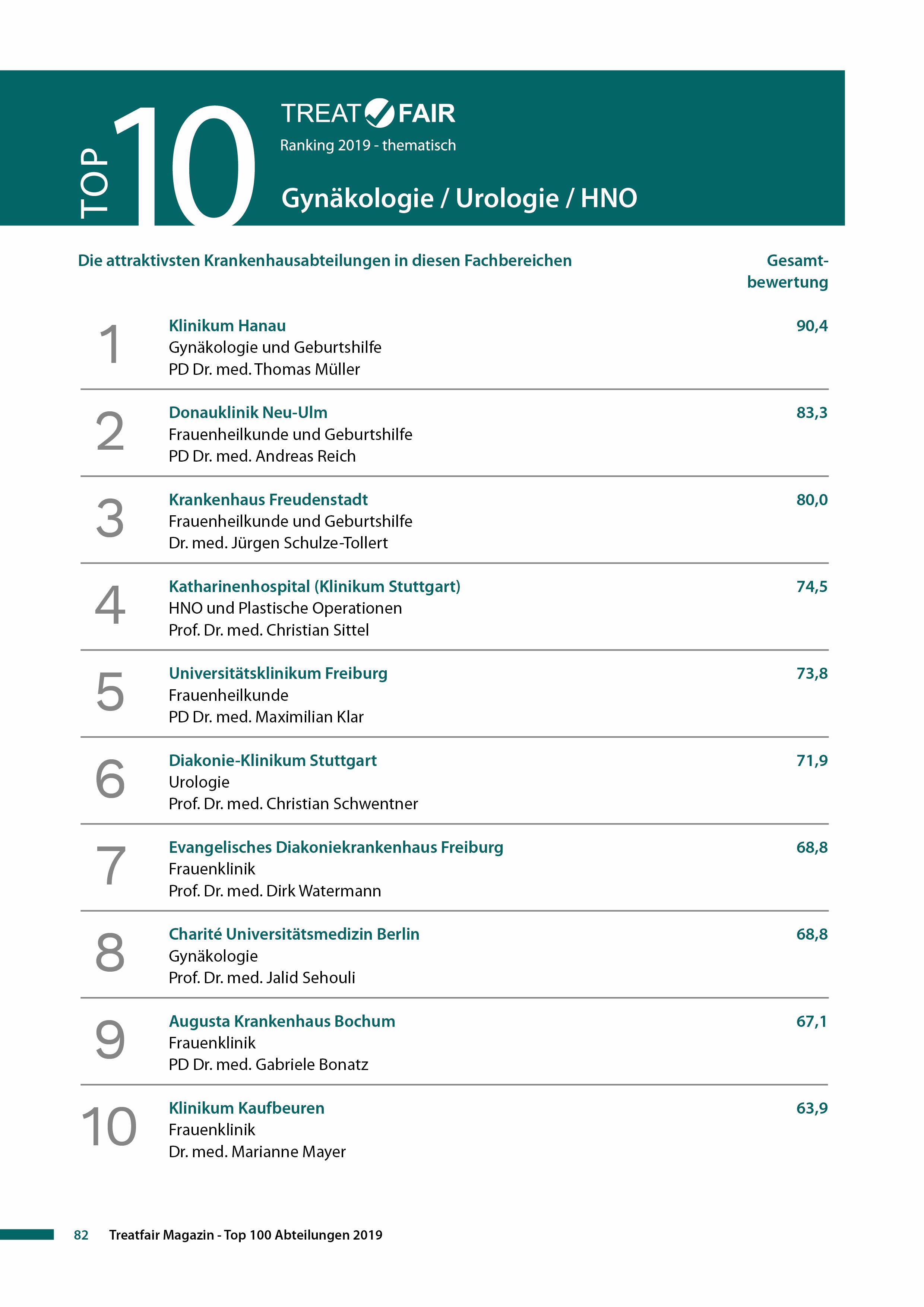 Treatfair Ranking Top 10 Gyn Uro HNO.jpg