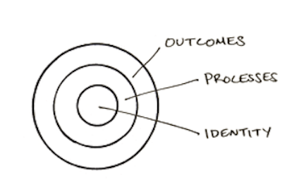 Outcomes, Process, Identity