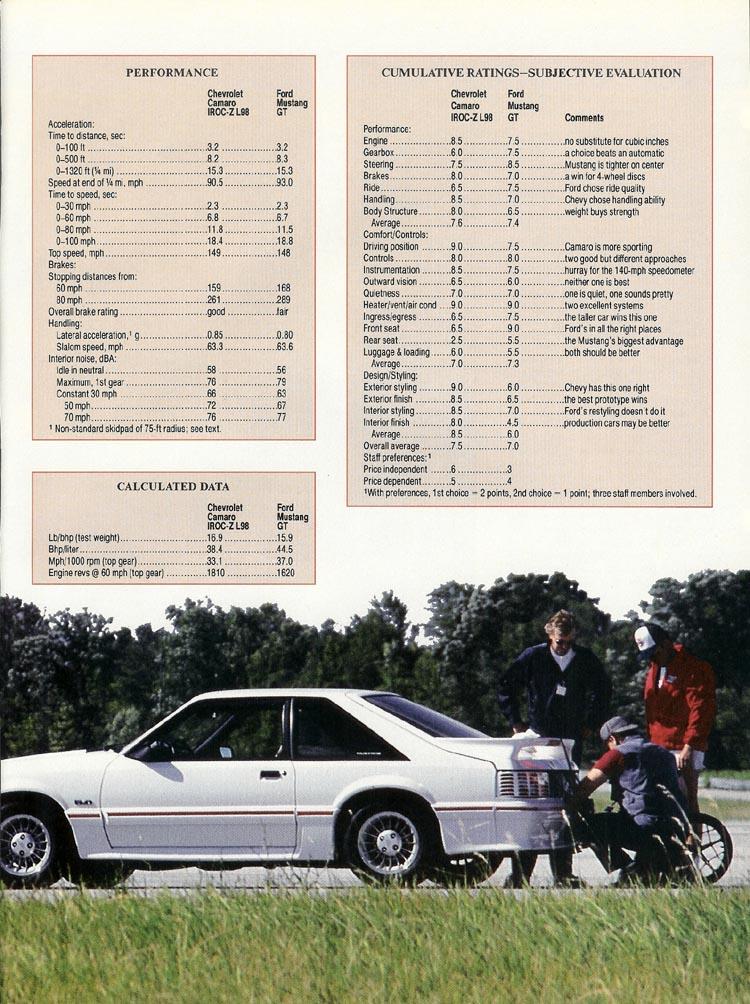 1987-ford-mustang-gt-vs-chevrolet-camaro-iroc-z-07.jpg