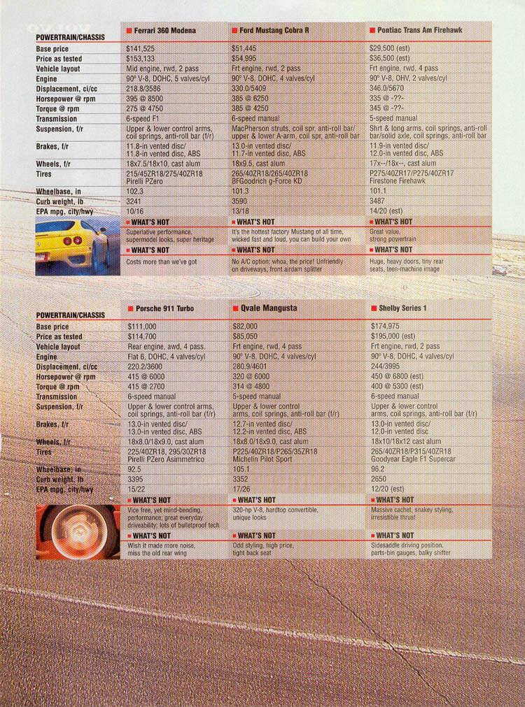 2000-ford-mustang-cobra-r-vs-competition-high-speed-shootout-28.jpg