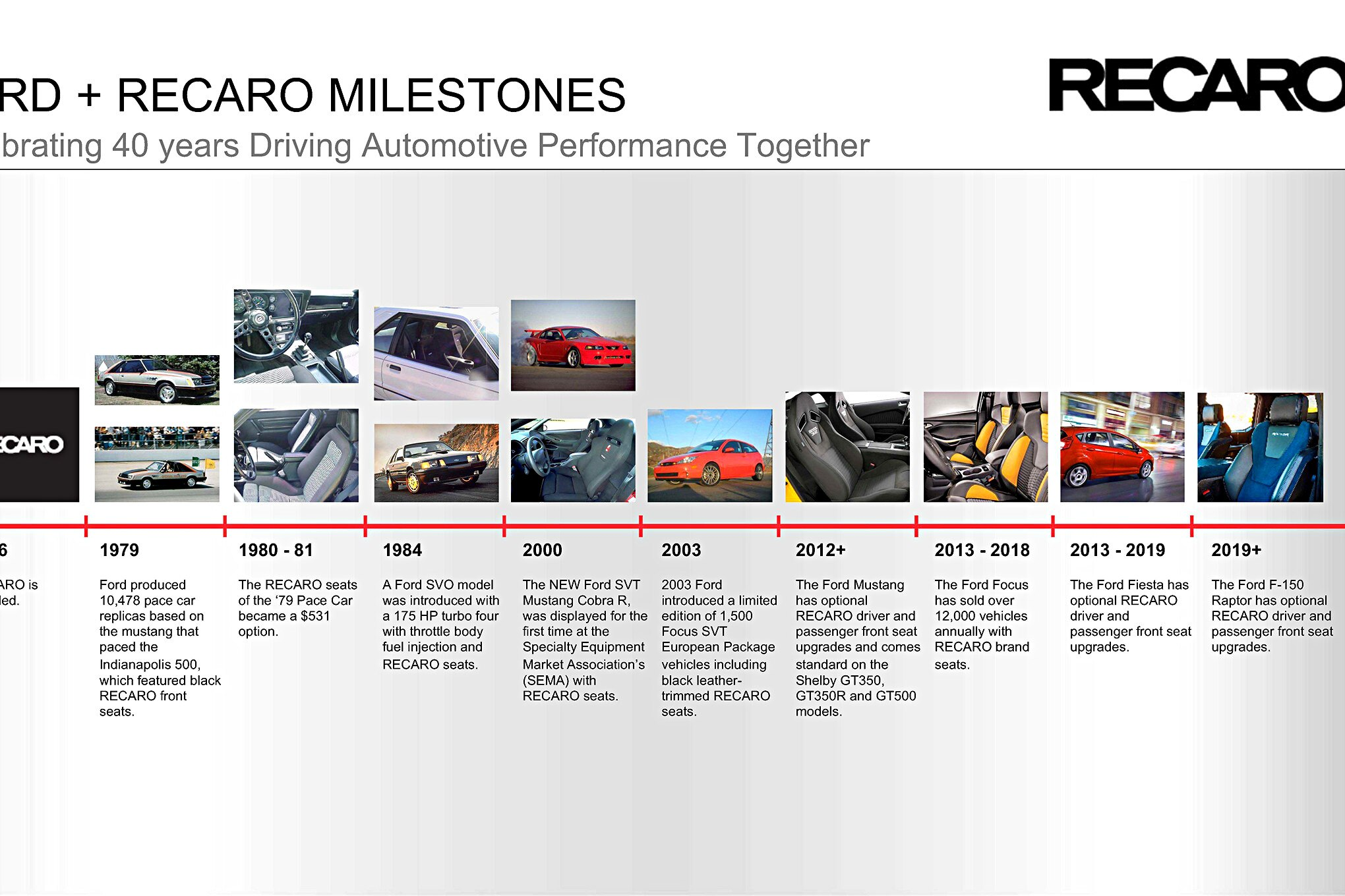 ford-recaro-milestones-40-years.jpg