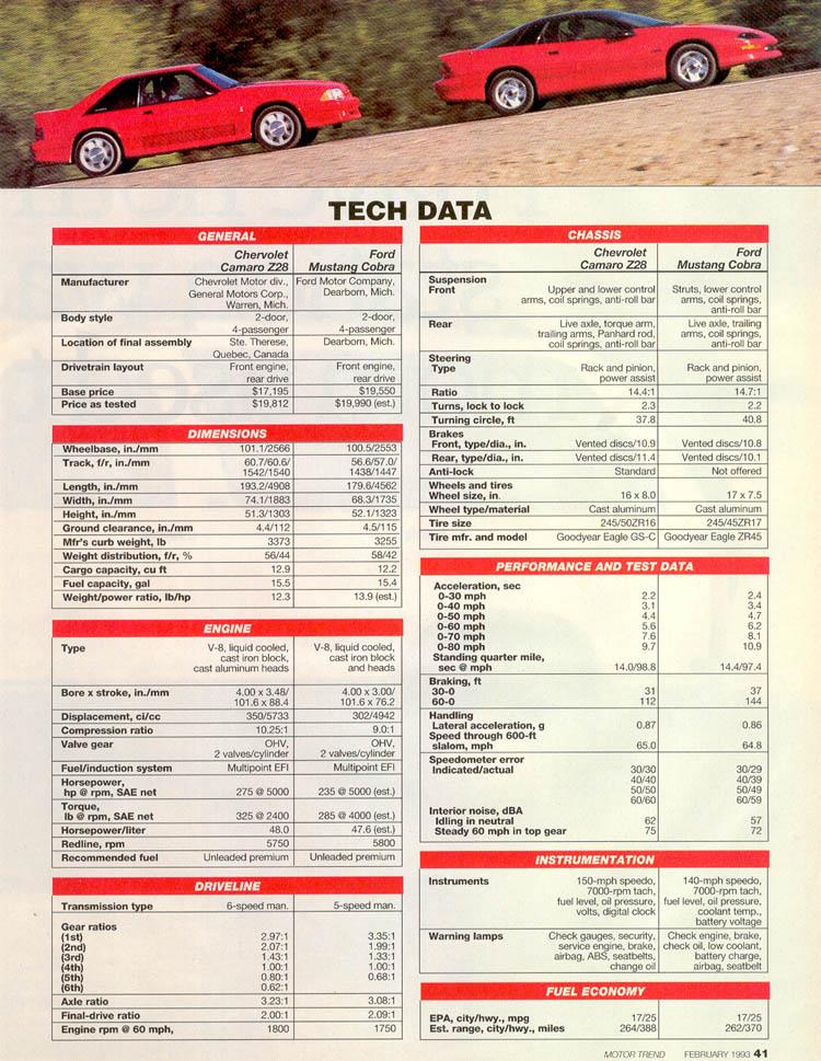 1993-ford-mustang-svt-cobra-vs-chevrolet-camaro-z28-shootout-motor-trend-06.jpg