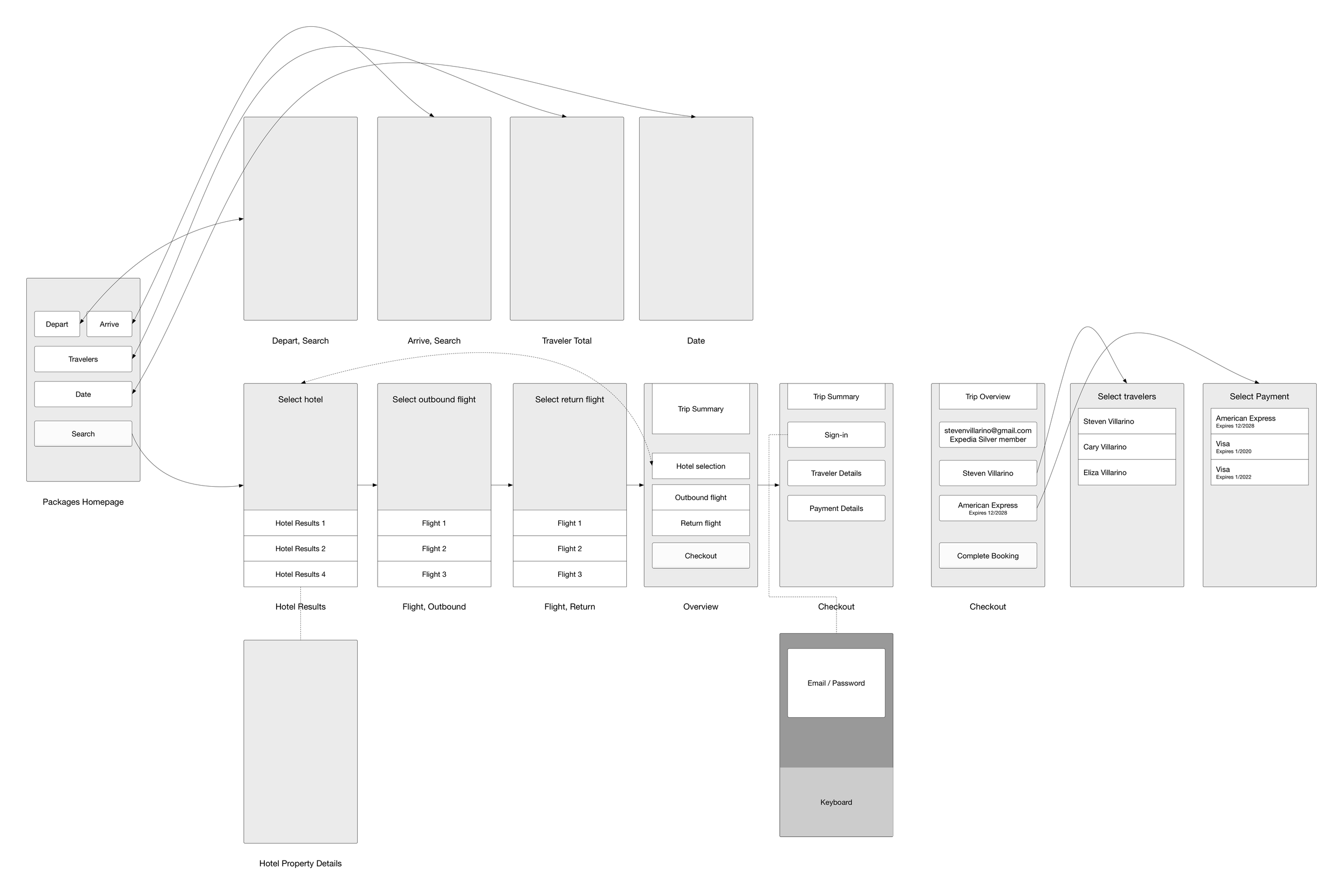 Simplified user flow on mobile versus nine steps on desktop.