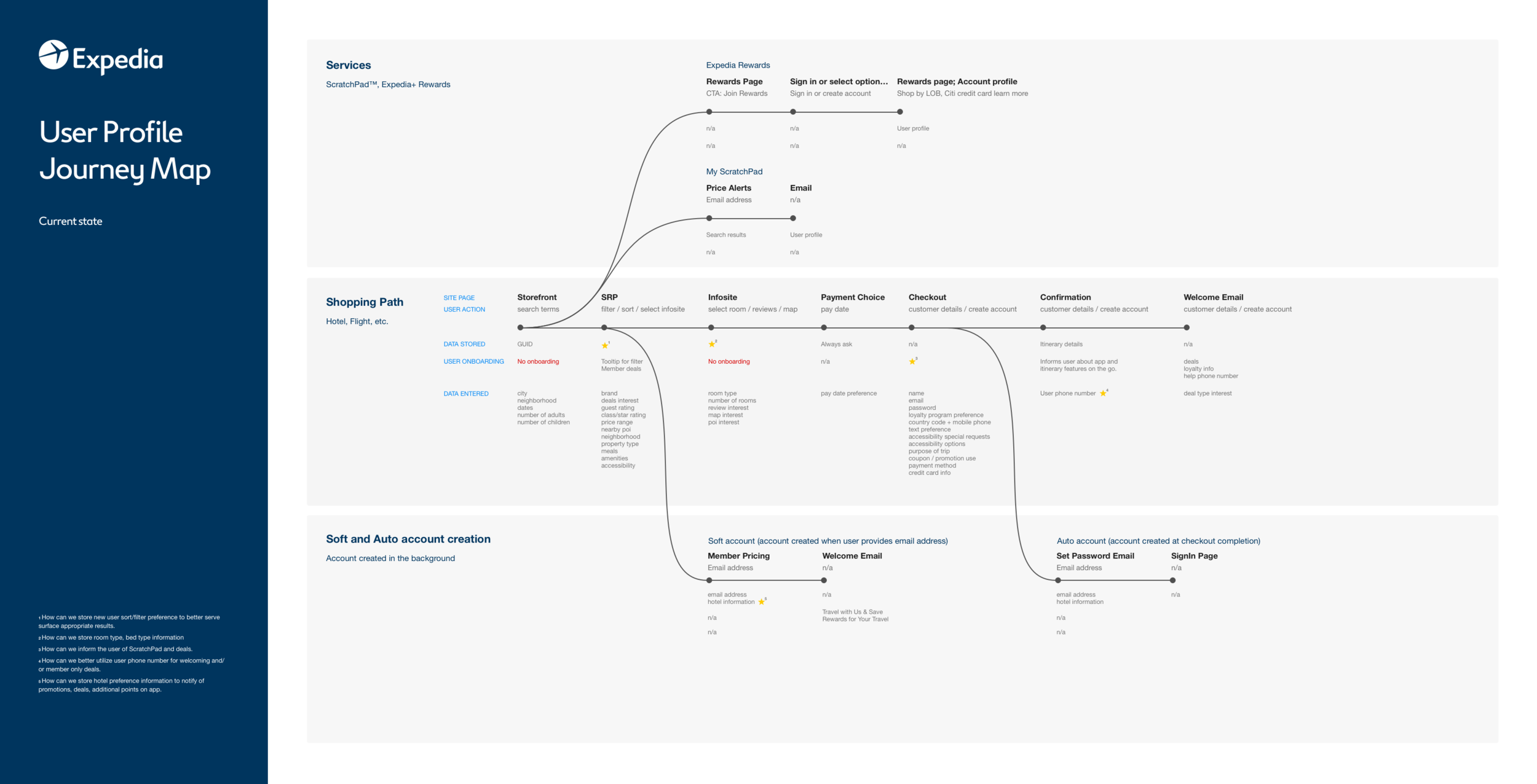 on-boarding-journey-map.png