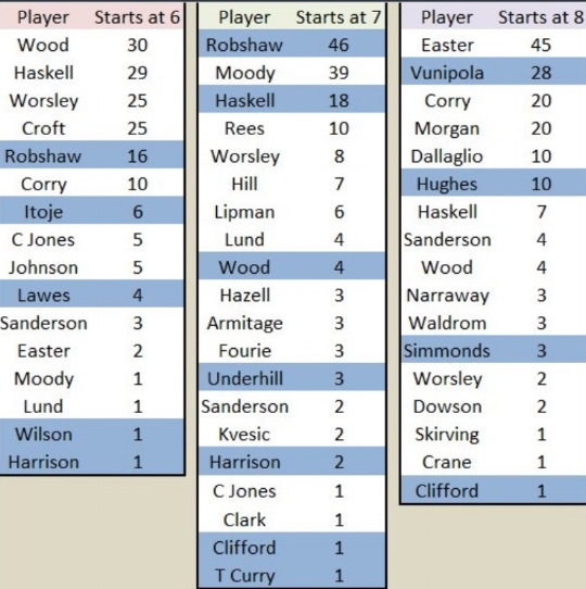 England has had very little stability in the back row and no consistent standout at open side flanker.