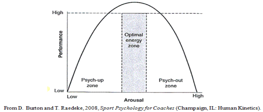 Arousal-Performance-Graph.png