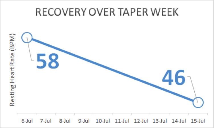 Resting-Heart-Rate-Taper-Week.png