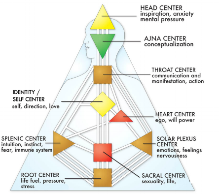 The Self/Identity Center is located where one might expect: smack in the middle of the chart, directly beneath the Throat Center and to the left of the Heart Center.