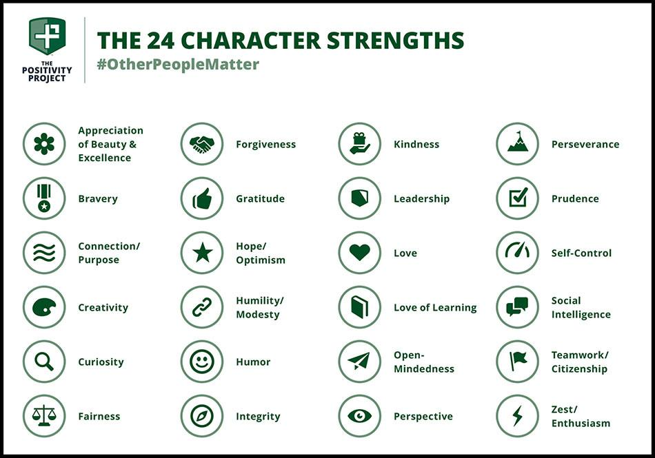 24 character strength infogram.jpg