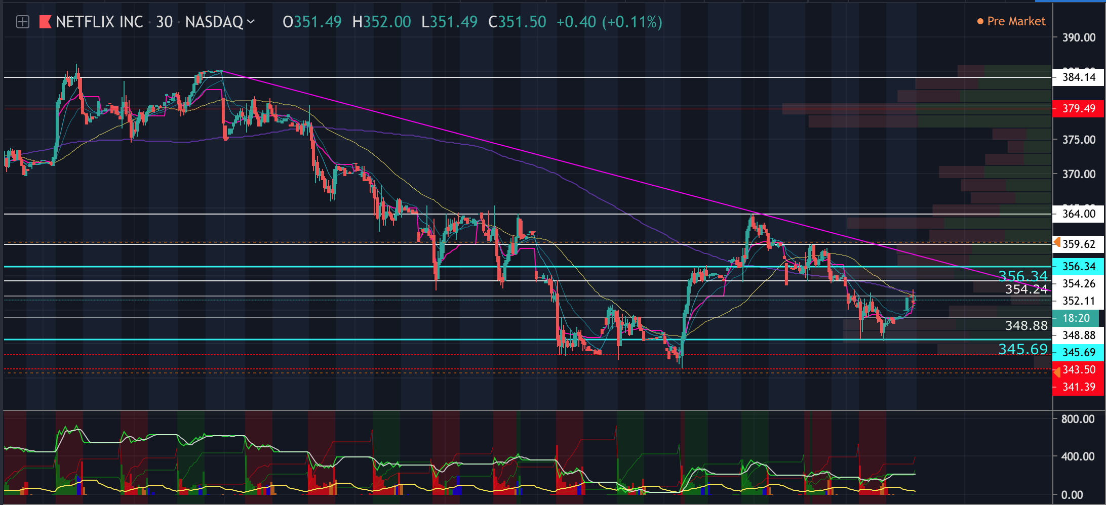 30 minute chart shows possible down-trend forming
