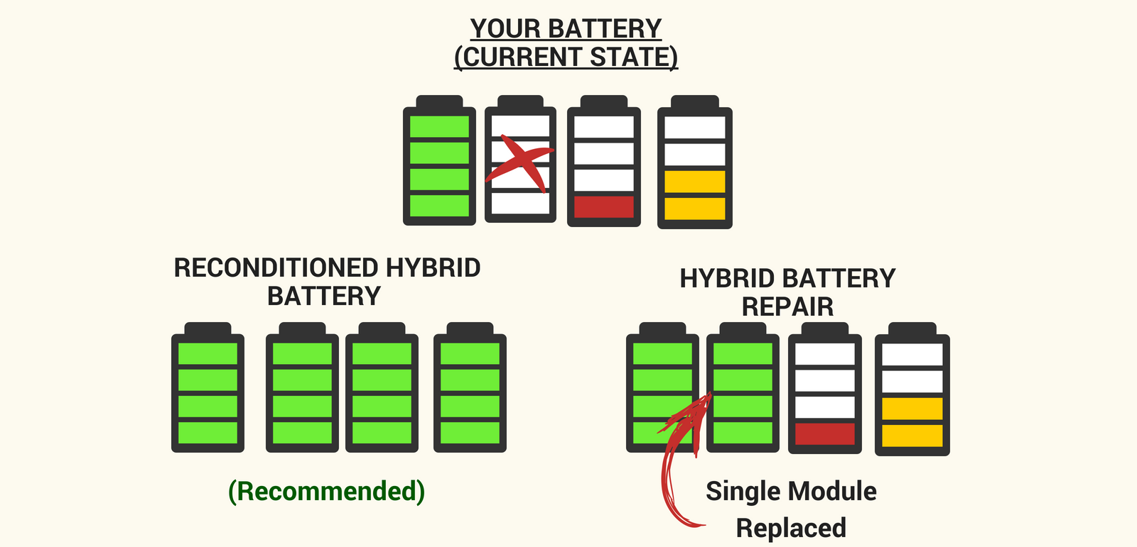Hybrid Battery Cost >> Charged Hybrid Battery Repair