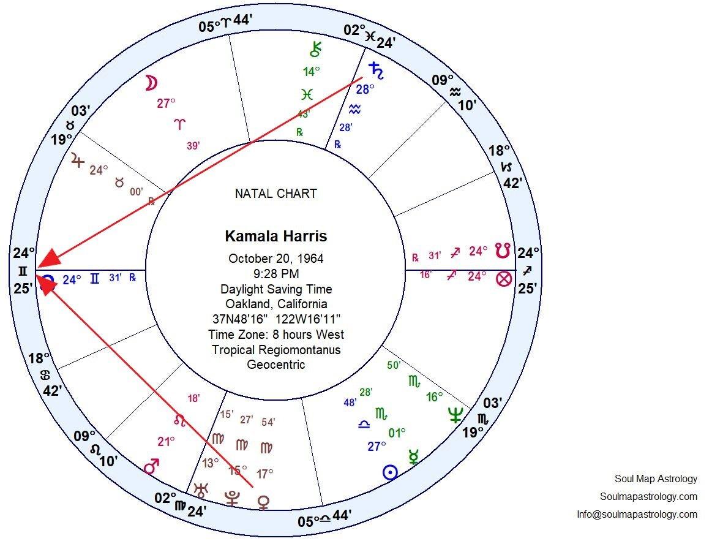 KAMALA HARRIS — Soul Map Astrology