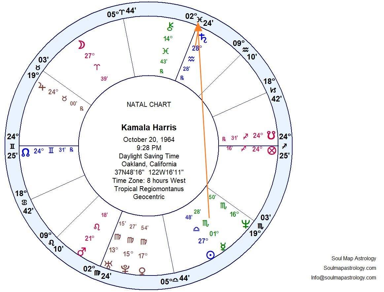 Intercepted Houses Astrology