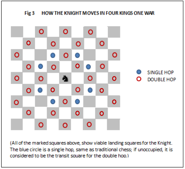 Figure 3 How the Knight moves in 4K1W