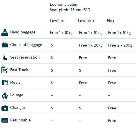 Norwegian's Lowfare category includes a seat on the plane and a small bag that can fit under the seat in front of you. That's about it.