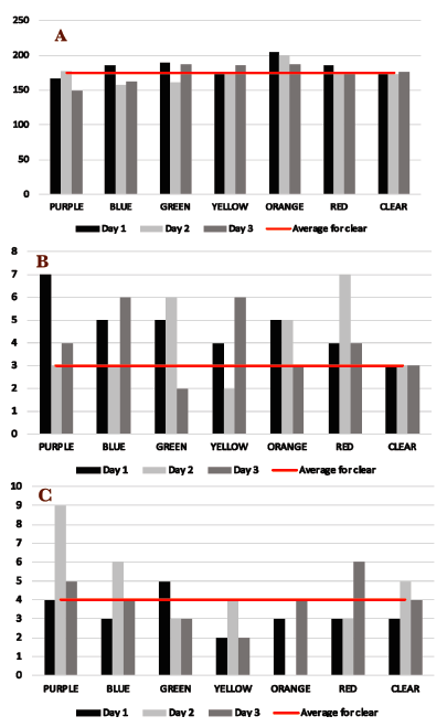 Figure 3.  Participant 3 (without reading difficulties). Results for (A) reading speed in words per minute, (B) accuracy (number of errors), and (C) fluency (number of stumbles).