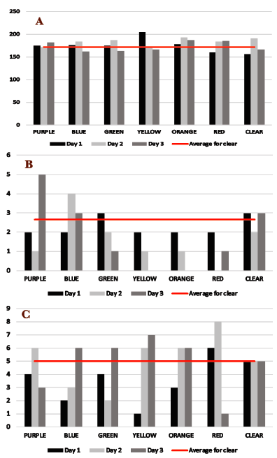 Figure 4.  Participant 4 (without reading disabilities). Results for (A) reading speed in words per minute, (B) accuracy (number of errors), and (C) fluency (number of stumbles).