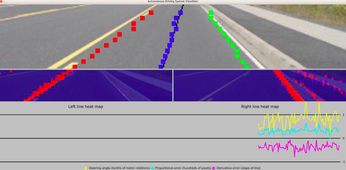 Figure I6. Lane Detection Visualizer.