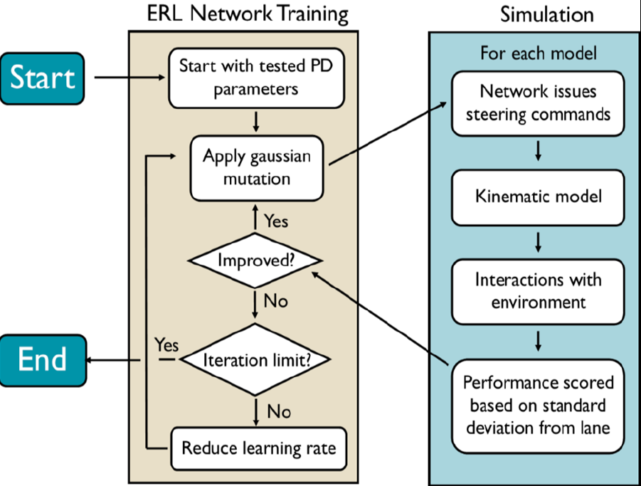 Figure I7. Reinforcement Learning via Evolutionary Optimization.