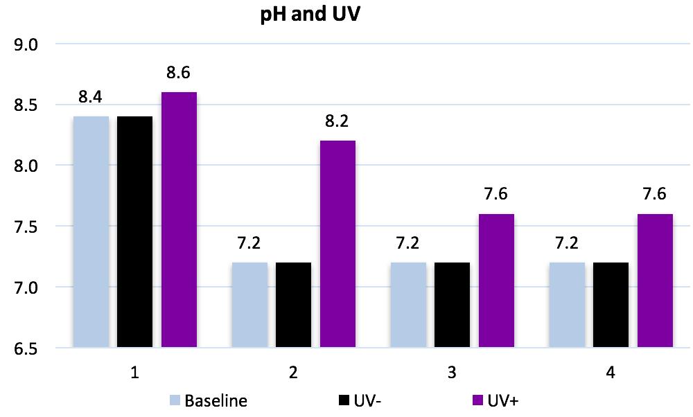 Figure 6. Impacts of UV on pH of bioreactors.