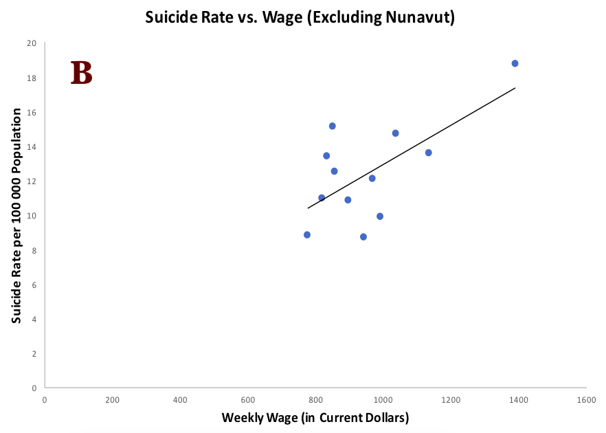 Figure 3.  Correlation of suicide rate with weekly wage (A). Nunavut Excluded (B), Rp = 0.67, p=0.02.