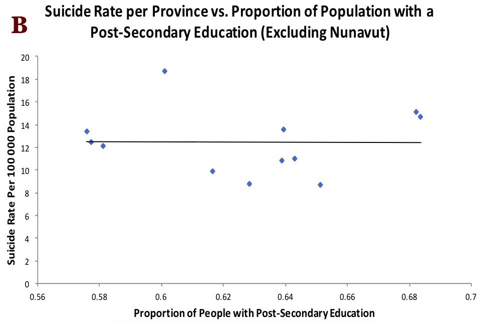 Figure 4. Suicide rate vs. proportion of population lacking a high school diploma.  (Excluding Nunavut, Rp = 0.58, p = 0.05; Pearson Correlation, A) and correlation of post-secondary education with suicide rate, Rp = -0.01, p = 1, Pearson Correlation, B).