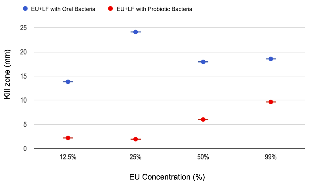 Figure 7. Kill zones measured from the bactericidal effects of varied EU concentrations on oral and probiotic bacteria.