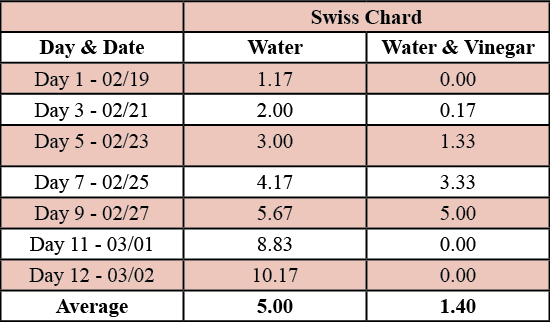Table 2. Average growth of swiss chard plants treated with water and pure vinegar.