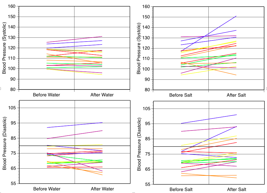 Figure 1. Systolic and diastolic blood pressure changes before and after water and salt intake.