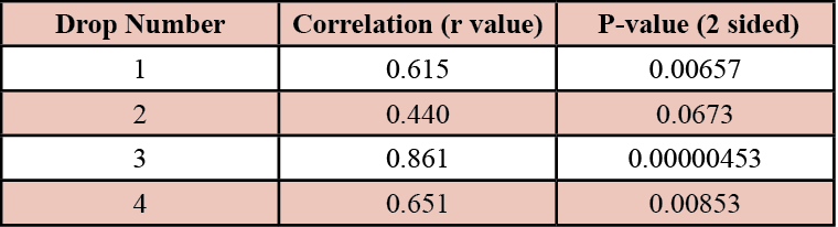 Table 2. Pearson product motion correlation test for Figure 2 graphs A-D comparing temperature and drop spread rate.