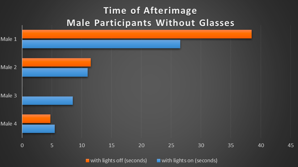 Table 2: Bar graph illustrating the duration of the afterimage measured in seconds for the male participants without glasses.