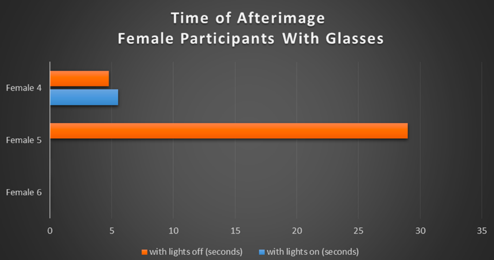 Table 3. Bar graph illustrating the duration of the afterimage measured in seconds for the female participants with glasses.