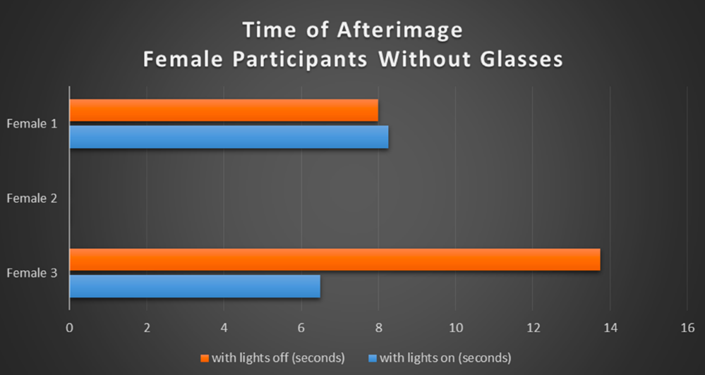 Table 3. Bar graph illustrating the duration of the afterimage measured in seconds for the female participants without glasses.