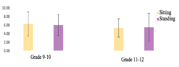 Figure 2. Mean and standard deviations of students' intelligence task score while sitting and standing.